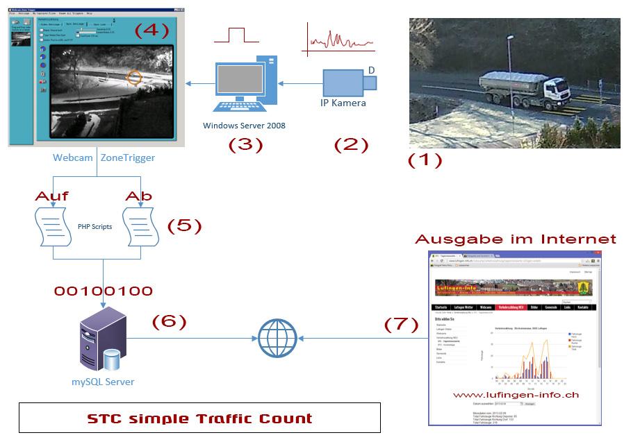 STC Verkehrszählung Blockschema | Technikfreak